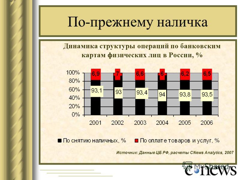 По-прежнему наличка Динамика структуры операций по банковским картам физических лиц в России, % Источник: Данные ЦБ РФ, расчеты CNews Analytics, 2007