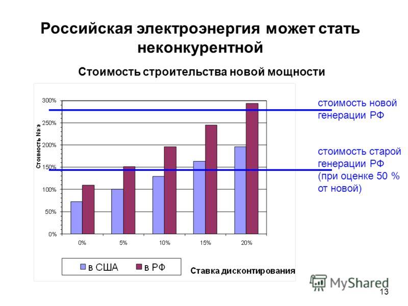 13 стоимость новой генерации РФ стоимость старой генерации РФ (при оценке 50 % от новой) Стоимость строительства новой мощности Российская электроэнергия может стать неконкурентной