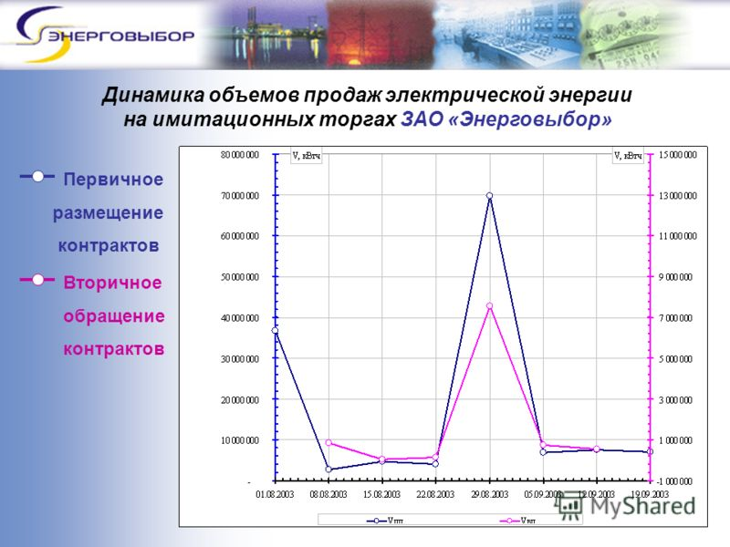 Динамика объемов продаж электрической энергии на имитационных торгах ЗАО «Энерговыбор» Вторичное обращение контрактов Первичное размещение контрактов