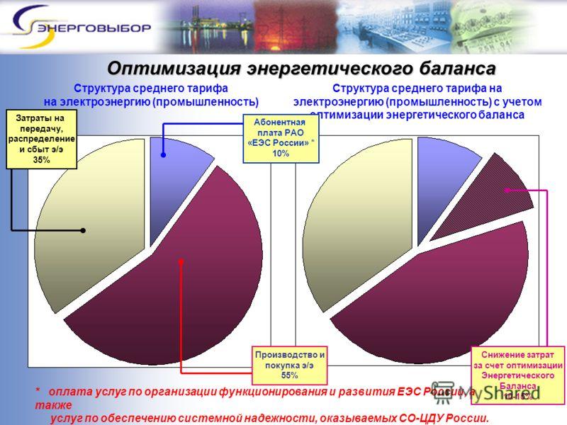 Оптимизация энергетического баланса Структура среднего тарифа на электроэнергию (промышленность) Структура среднего тарифа на электроэнергию (промышленность) с учетом оптимизации энергетического баланса Затраты на передачу, распределение и сбыт э/э 3