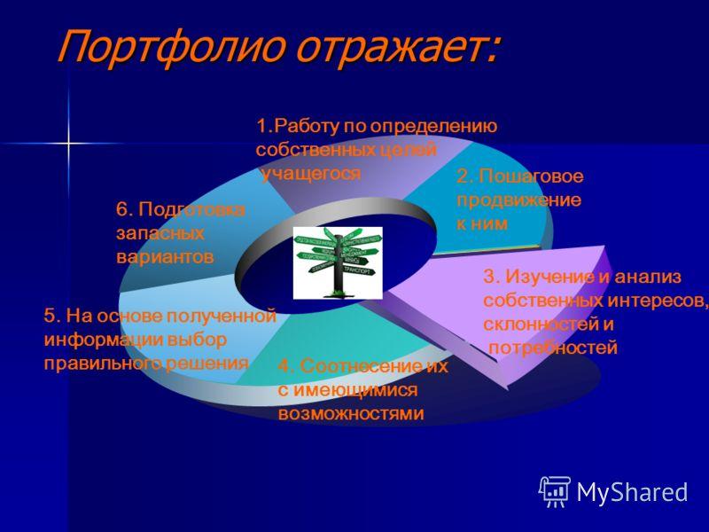 Портфолио отражает: 2. Пошаговое продвижение к ним 1.Работу по определению собственных целей учащегося 6. Подготовка запасных вариантов 5. На основе полученной информации выбор правильного решения 4. Соотнесение их с имеющимися возможностями 3. Изуче