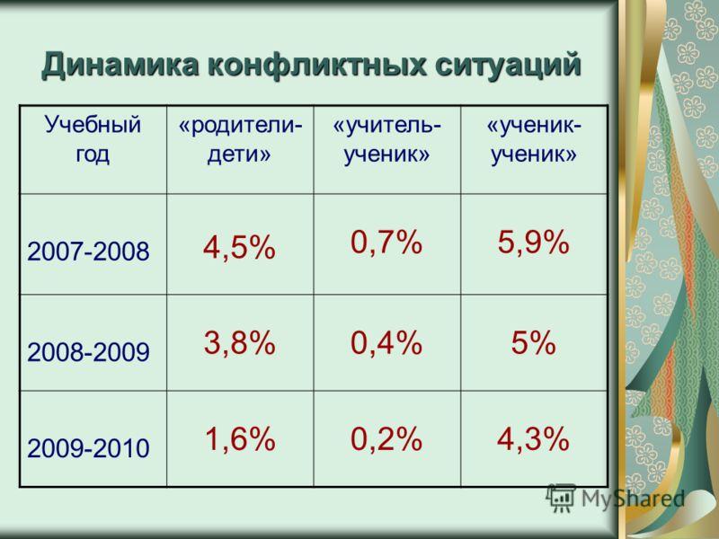 Динамика конфликтных ситуаций Учебный год «родители- дети» «учитель- ученик» «ученик- ученик» 2007-2008 4,5% 0,7%5,9% 2008-2009 3,8%0,4%5% 2009-2010 1,6%0,2%4,3%