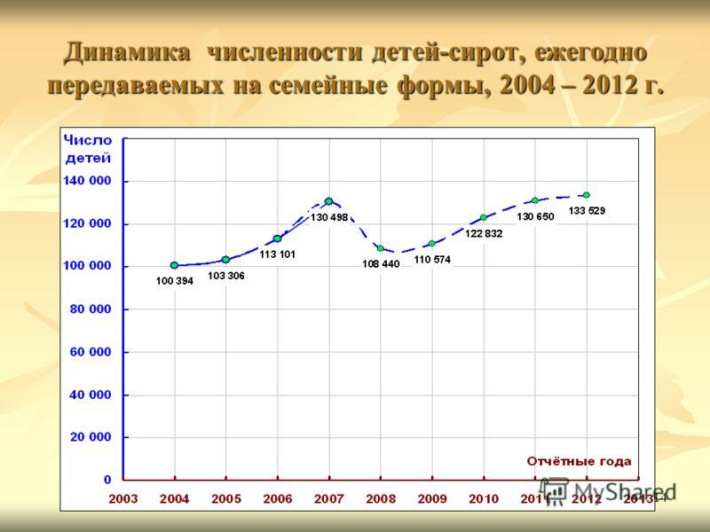 14 Динамика численности детей-сирот, ежегодно передаваемых на семейные формы, 2004 – 2012 г.