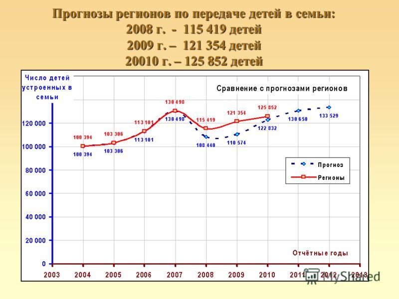 Прогнозы регионов по передаче детей в семьи: 2008 г. - 115 419 детей 2009 г. – 121 354 детей 20010 г. – 125 852 детей