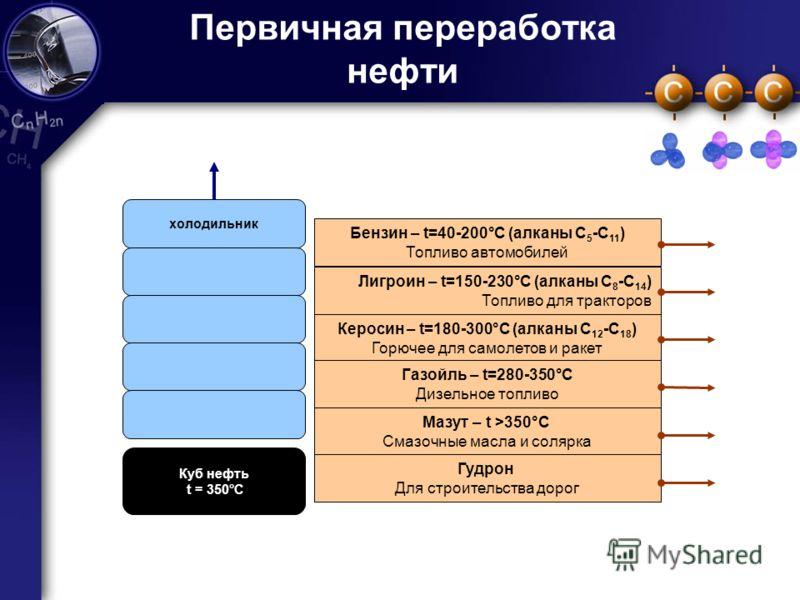 7 Первичная переработка нефти холодильник Куб нефть t = 350°C Бензин – t=40-200°С (алканы С 5 -С 11 ) Топливо автомобилей Лигроин – t=150-230°С (алканы С 8 -С 14 ) Топливо для тракторов Керосин – t=180-300°С (алканы С 12 -С 18 ) Горючее для самолетов