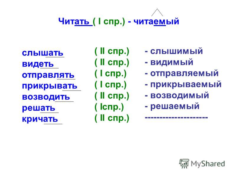 Читать ( I спр.) - читаемый слышать видеть отправлять прикрывать возводить решать кричать ( II спр.) ( I спр.) ( II спр.) ( Iспр.) ( II спр.) - слышимый - видимый - отправляемый - прикрываемый - возводимый - решаемый ---------------------