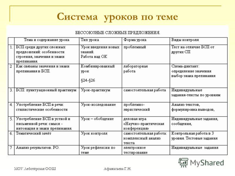 МОУ Леботёрская ООШ Афанасьева Г.Н. Система уроков по теме