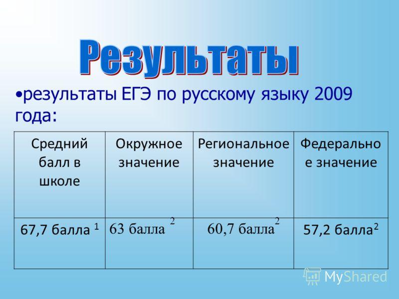 результаты ЕГЭ по русскому языку 2009 года: Средний балл в школе Окружное значение Региональное значение Федерально е значение 67,7 балла 1 63 балла 2 60,7 балла 2 57,2 балла 2