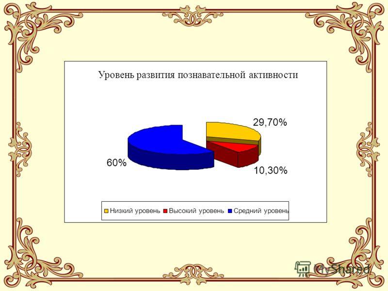 Уровень развития познавательной активности 29,70% 10,30% 60% Низкий уровеньВысокий уровеньСредний уровень