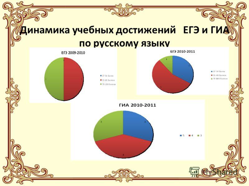 Динамика учебных достижений ЕГЭ и ГИА по русскому языку