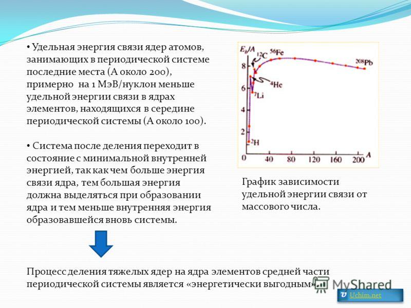 График зависимости удельной энергии связи от массового числа. Удельная энергия связи ядер атомов, занимающих в периодической системе последние места (А около 200), примерно на 1 МэВ/нуклон меньше удельной энергии связи в ядрах элементов, находящихся