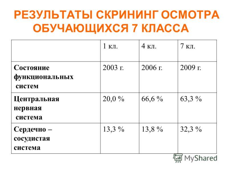 РЕЗУЛЬТАТЫ СКРИНИНГ ОСМОТРА ОБУЧАЮЩИХСЯ 7 КЛАССА 1 кл.4 кл.7 кл. Состояние функциональных систем 2003 г.2006 г.2009 г. Центральная нервная система 20,0 %66,6 %63,3 % Сердечно – сосудистая система 13,3 %13,8 %32,3 %