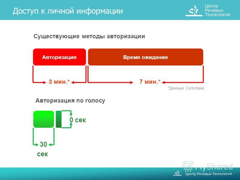 Доступ к личной информации Существующие методы авторизации 3 мин.* 7 мин.* АвторизацияВремя ожидания Авторизация по голосу 30 сек 0 сек *Данные: Ситибанк