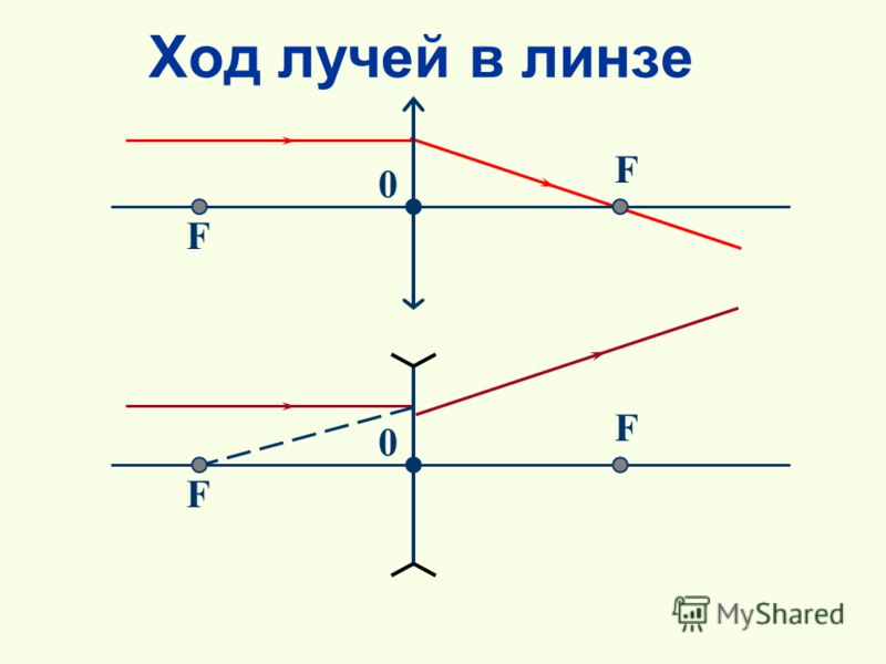 Ход лучей в линзе F F 0 F F 0