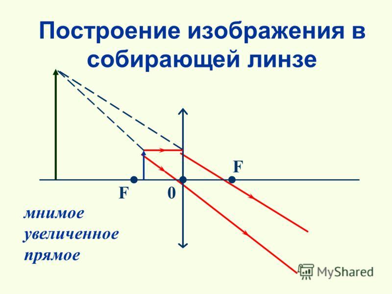 Построение изображения в собирающей линзе F F 0 мнимое увеличенное прямое
