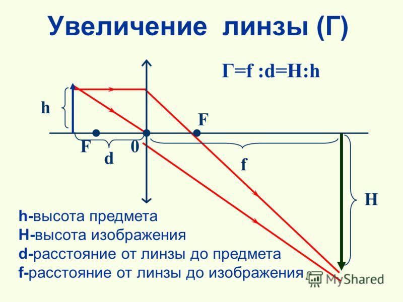 Увеличение линзы (Г) h-высота предмета H-высота изображения d-расстояние от линзы до предмета f-расстояние от линзы до изображения F F 0 h fd Г=f :d=H:h H