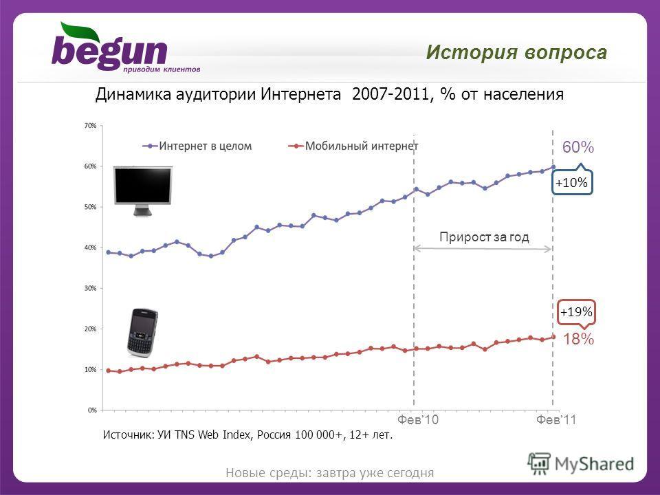 История вопроса Новые среды: завтра уже сегодня Фев 10 Фев 11 Прирост за год Источник: УИ TNS Web Index, Россия 100 000+, 12+ лет. Динамика аудитории Интернета 2007-2011, % от населения +10% 18% +19% 60%60%