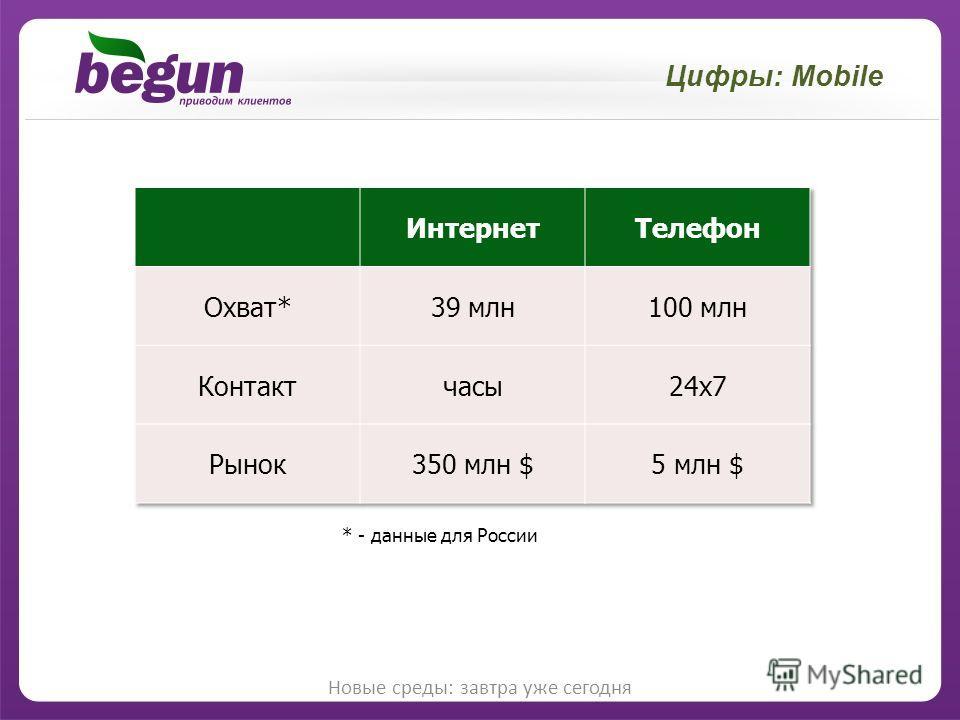 Цифры: Mobile Новые среды: завтра уже сегодня * - данные для России