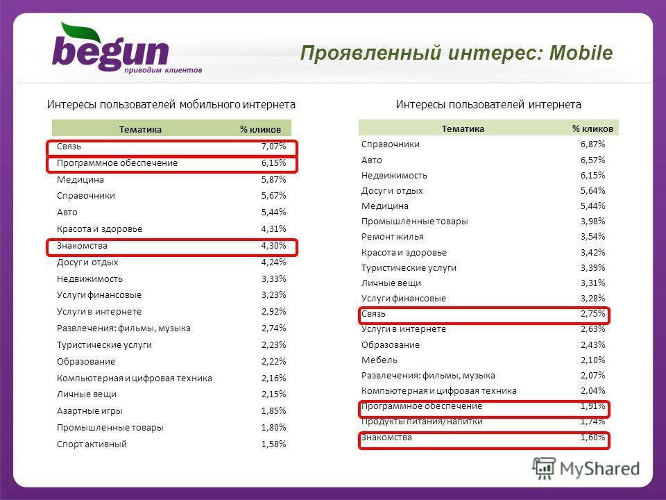Проявленный интерес: Mobile Тематика% кликов Связь 7,07% Программное обеспечение 6,15% Медицина 5,87% Справочники 5,67% Авто 5,44% Красота и здоровье 4,31% Знакомства 4,30% Досуг и отдых 4,24% Недвижимость 3,33% Услуги финансовые 3,23% Услуги в интер