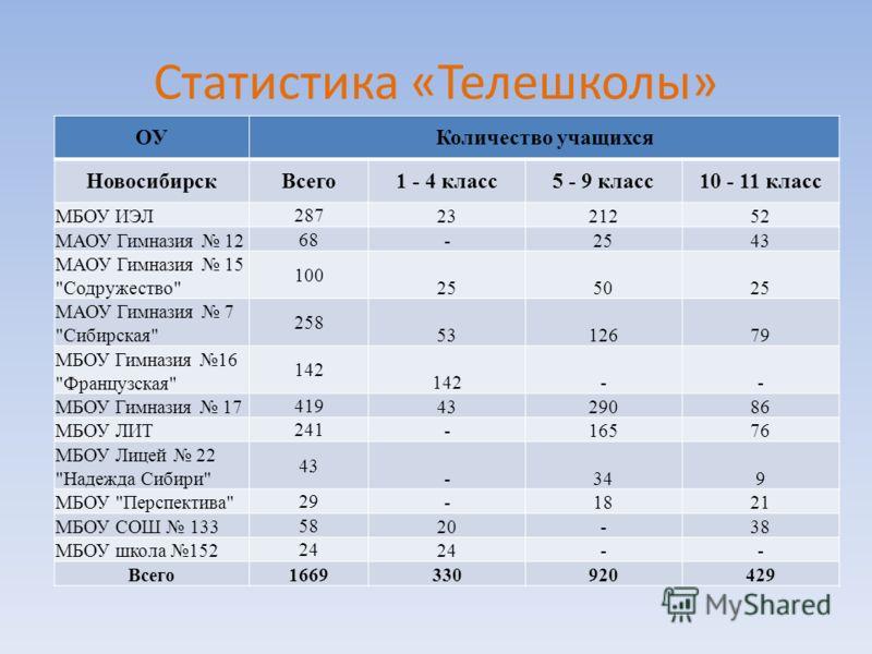 Статистика «Телешколы» ОУКоличество учащихся НовосибирскВсего1 - 4 класс5 - 9 класс10 - 11 класс МБОУ ИЭЛ 287 2321252 МАОУ Гимназия 12 68 -2543 МАОУ Гимназия 15