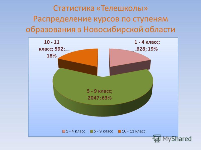 Статистика «Телешколы» Распределение курсов по ступеням образования в Новосибирской области