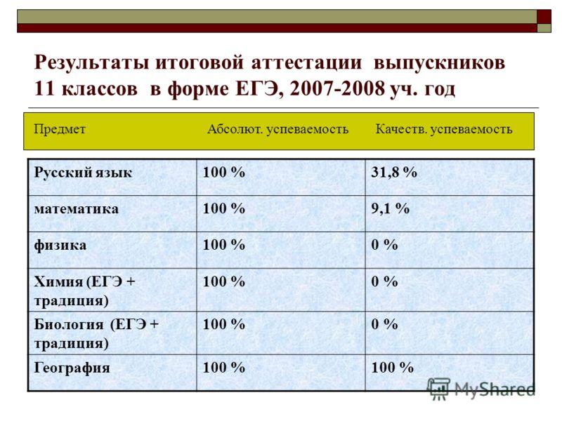 Результаты итоговой аттестации выпускников 11 классов в форме ЕГЭ, 2007-2008 уч. год Русский язык100 %31,8 % математика100 %9,1 % физика100 %0 % Химия (ЕГЭ + традиция) 100 %0 % Биология (ЕГЭ + традиция) 100 %0 % География100 % ПредметАбсолют. успевае