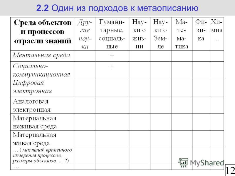 2.2 Один из подходов к метаописанию 12