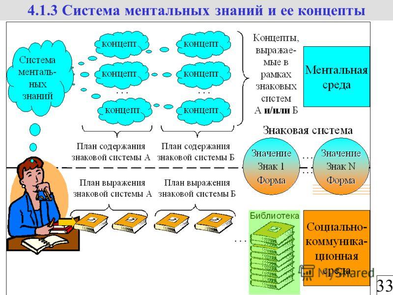 33 4.1.3 Система ментальных знаний и ее концепты