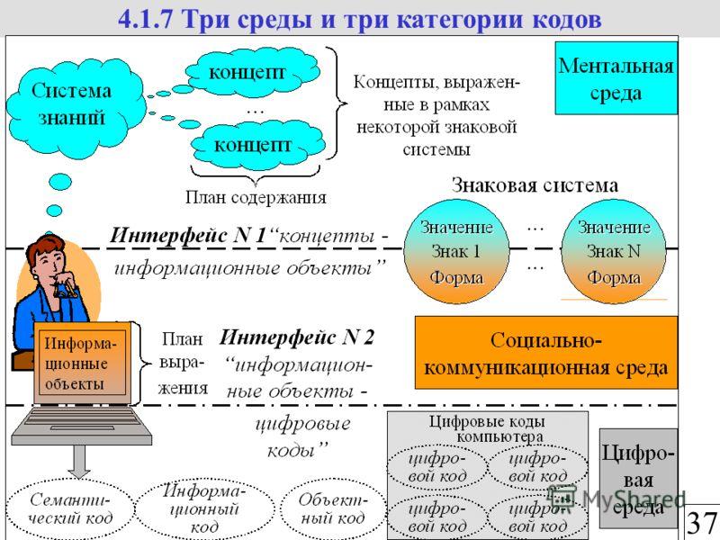 37 4.1.7 Три среды и три категории кодов