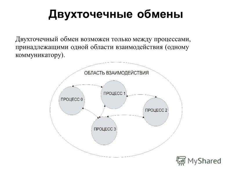 Двухточечные обмены 2008 Двухточечный обмен возможен только между процессами, принадлежащими одной области взаимодействия (одному коммуникатору).