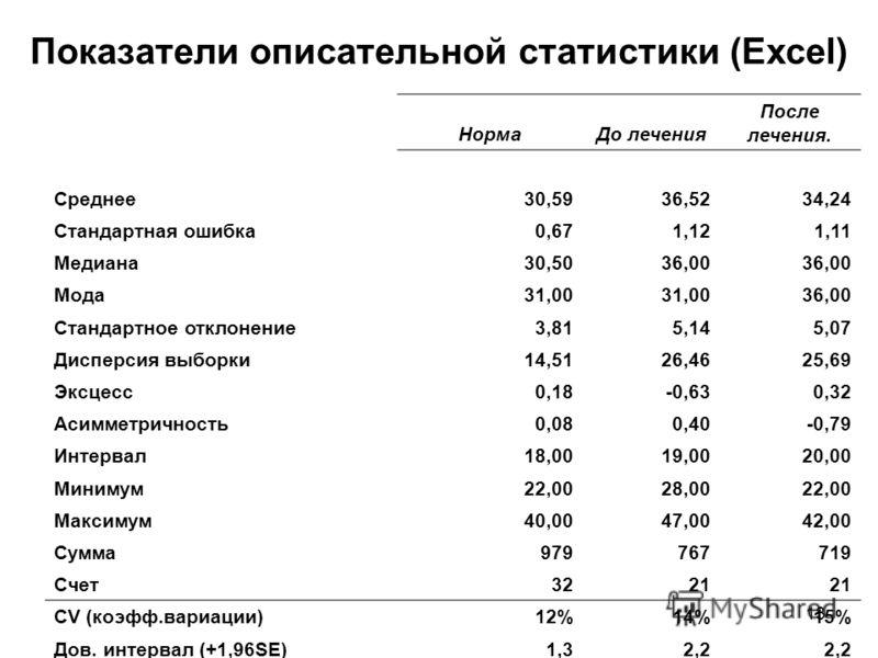 13 Показатели описательной статистики (Excel) НормаДо лечения После лечения. Среднее30,5936,5234,24 Стандартная ошибка0,671,121,11 Медиана30,5036,00 Мода31,00 36,00 Стандартное отклонение3,815,145,07 Дисперсия выборки14,5126,4625,69 Эксцесс0,18-0,630