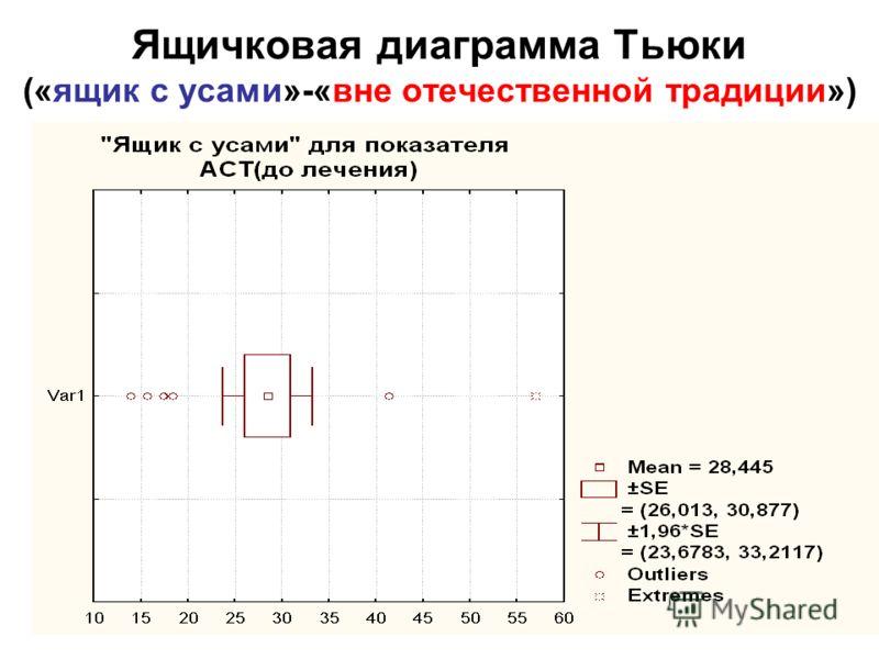 14 Ящичковая диаграмма Тьюки («ящик с усами»-«вне отечественной традиции»)