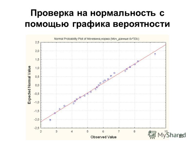 20 Проверка на нормальность с помощью графика вероятности