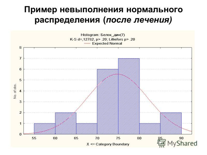 22 Пример невыполнения нормального распределения (после лечения)