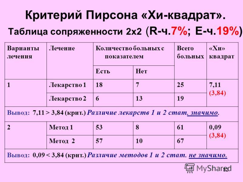 32 Критерий Пирсона «Хи-квадрат». Таблица сопряженности 2х2 (R-ч.7%; E-ч.19%) Варианты лечения ЛечениеКоличество больных с показателем Всего больных «Хи» квадрат ЕстьНет 1Лекарство 1187257,11 (3,84) Лекарство 261319 Вывод: 7,11 > 3,84 (крит.) Различи