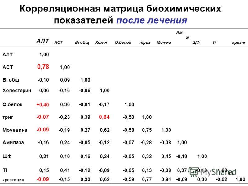 35 Корреляционная матрица биохимических показателей после лечения АЛТ АСТBi общХол-нО.белоктригМоч-на Ам- ф ЩФTiкреа-н АЛТ1,00 АСТ 0,78 1,00 Bi общ-0,100,091,00 Холестерин0,06-0,16-0,061,00 О.белок+0,400,36-0,01-0,171,00 триг -0,07 -0,230,39 0,64 -0,