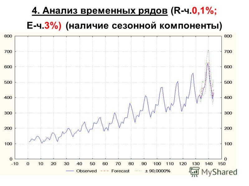 44 4. Анализ временных рядов (R-ч.0,1%; E-ч.3%) (наличие сезонной компоненты)