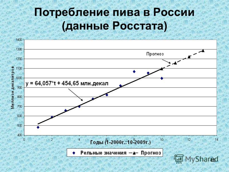46 Потребление пива в России (данные Росстата)