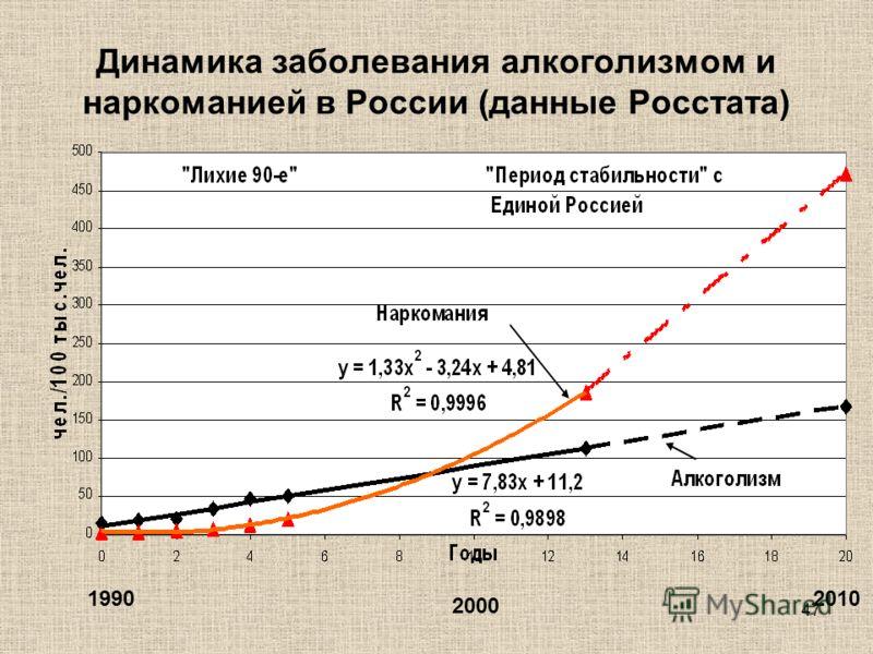 47 Динамика заболевания алкоголизмом и наркоманией в России (данные Росстата) 1990 2000 2010