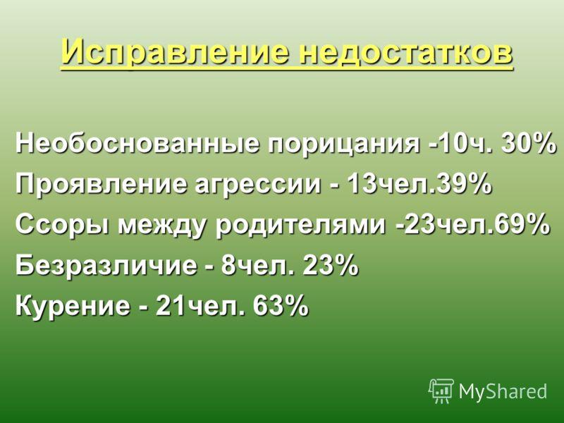 Исправление недостатков Необоснованные порицания -10ч. 30% Проявление агрессии - 13чел.39% Ссоры между родителями -23чел.69% Безразличие - 8чел. 23% Курение - 21чел. 63%