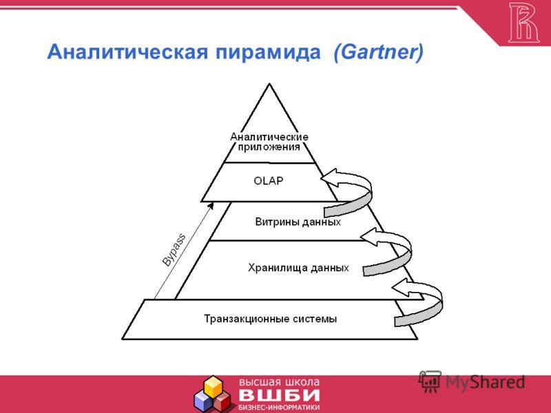 Аналитическая пирамида (Gartner)