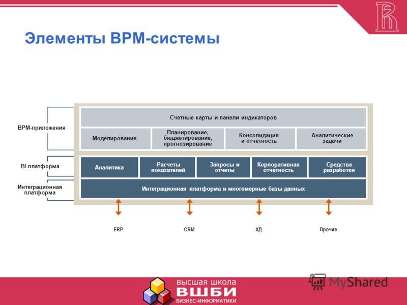 Элементы BPM-системы BI-платформа ERPCRMХДПрочие Аналитика Расчеты показателей Запросы и отчеты Корпоративная отчетность Средства разработки Интеграционная платформа и многомерные базы данных Счетные карты и панели индикаторов Моделирование Планирова