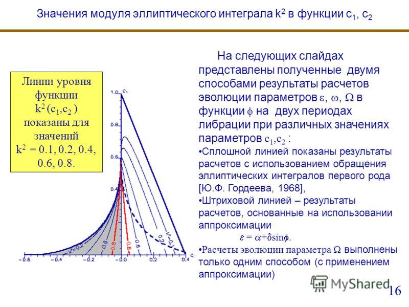 На следующих слайдах представлены полученные двумя способами результаты расчетов эволюции параметров,, в функции на двух периодах либрации при различных значениях параметров с 1,с 2 : Сплошной линией показаны результаты расчетов с использованием обра