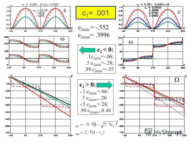c 1 =.001 17 c 2min = -.552 c 2max =.3996 c 2 < 0:.1c 2min =-.06;.5 c 2min =-.28;.99 c 2min =-.55 c 2 > 0: -.1 c 2min =.06;.5 c 2max =.20 -.5 c 2min =.28;.99 c 2max = 0.40
