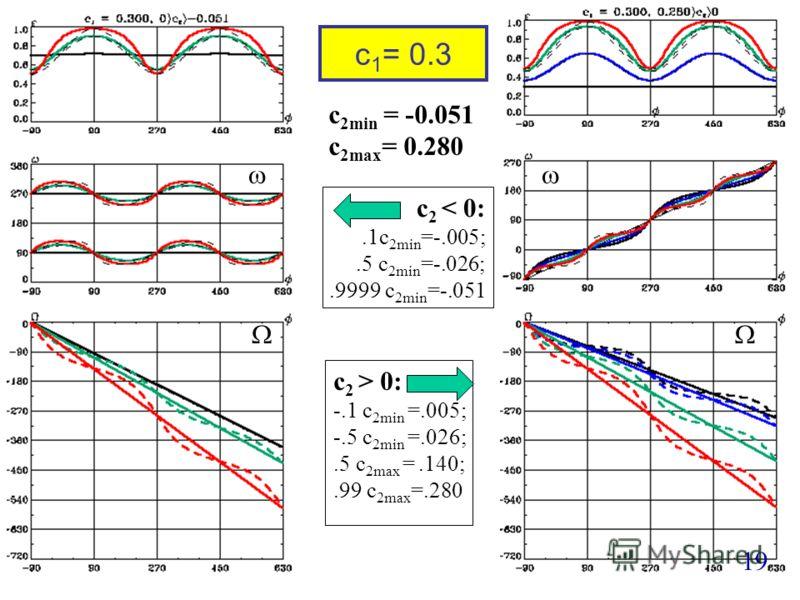 c 1 = 0.3 19 c 2 < 0:.1c 2min =-.005;.5 c 2min =-.026;.9999 c 2min =-.051 c 2 > 0: -.1 c 2min =.005; -.5 c 2min =.026;.5 c 2max =.140;.99 c 2max =.280 c 2min = -0.051 c 2max = 0.280