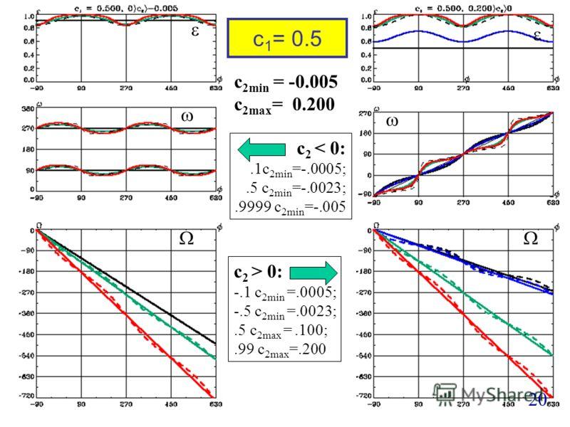 c 1 = 0.5 20 c 2min = -0.005 c 2max = 0.200 c 2 < 0:.1c 2min =-.0005;.5 c 2min =-.0023;.9999 c 2min =-.005 c 2 > 0: -.1 c 2min =.0005; -.5 c 2min =.0023;.5 c 2max =.100;.99 c 2max =.200