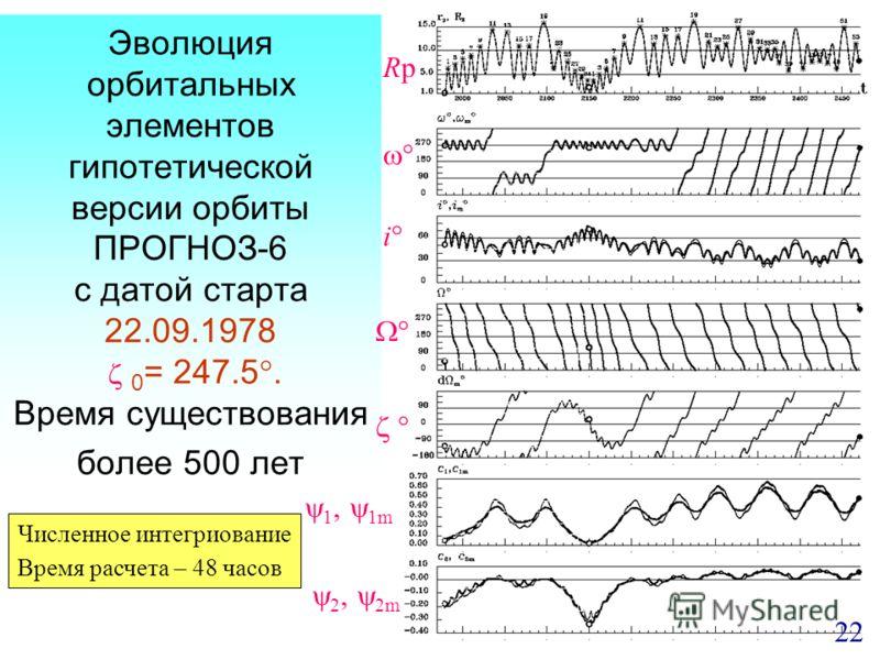 Эволюция орбитальных элементов гипотетической версии орбиты ПРОГНОЗ-6 с датой старта 22.09.1978 0 = 247.5. Время существования более 500 лет RpRp i 1, 1m 2, 2m 22 Численное интегриование Время расчета – 48 часов