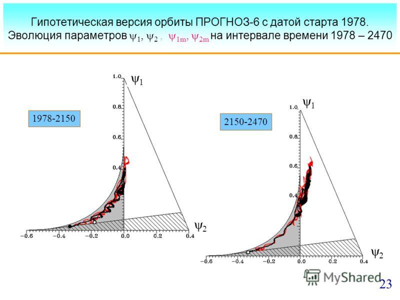 Гипотетическая версия орбиты ПРОГНОЗ-6 с датой старта 1978. Эволюция параметров 1, 2, 1m, 2m на интервале времени 1978 – 2470 1978-2150 2150-2470 1 23 2 2 1