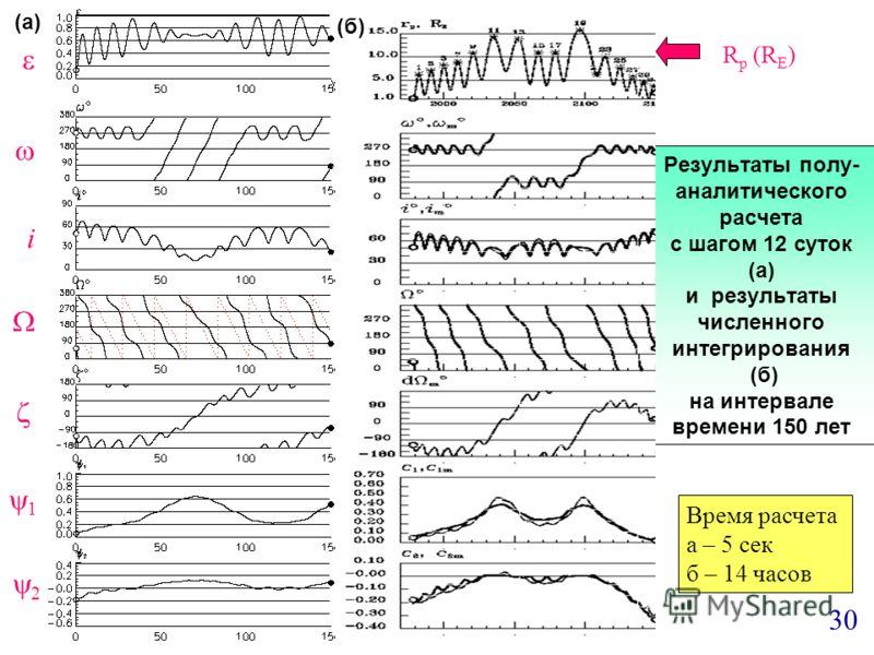 Результаты полу- аналитического расчета с шагом 12 суток (а) и результаты численного интегрирования (б) на интервале времени 150 лет i 1 2 R p (R E ) (а) (б) 30 Время расчета а – 5 сек б – 14 часов