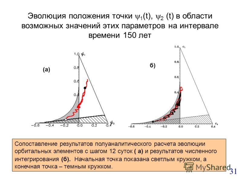 Эволюция положения точки 1 (t), 2 (t) в области возможных значений этих параметров на интервале времени 150 лет (а) б) Сопоставление результатов полуаналитического расчета эволюции орбитальных элементов с шагом 12 суток ( а) и результатов численного